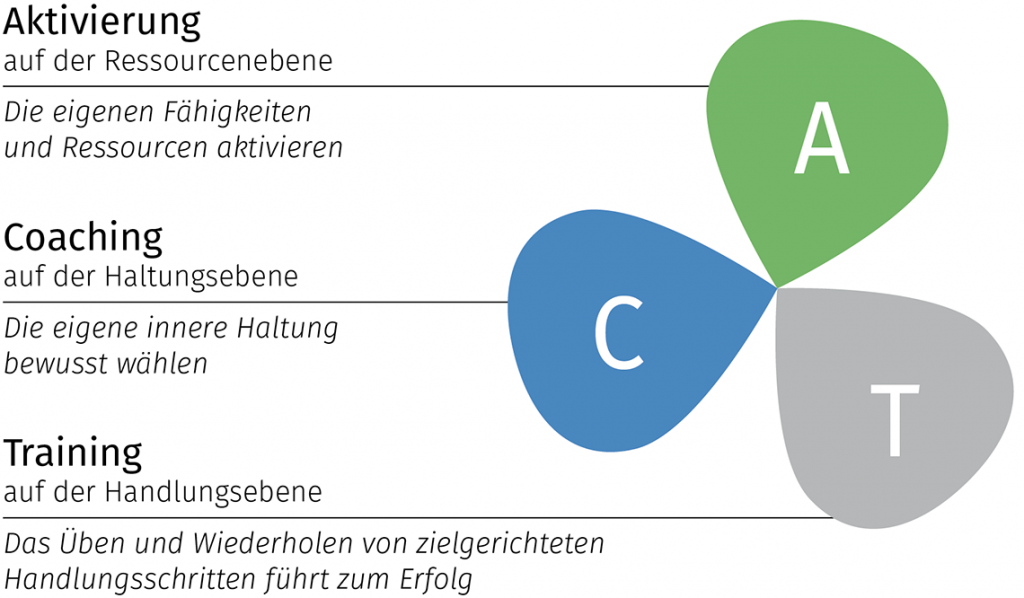 Grafik-ACT-1024x598 in Die ACT Methode® - neue Personalentwicklungsmethode